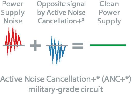 ANC-3